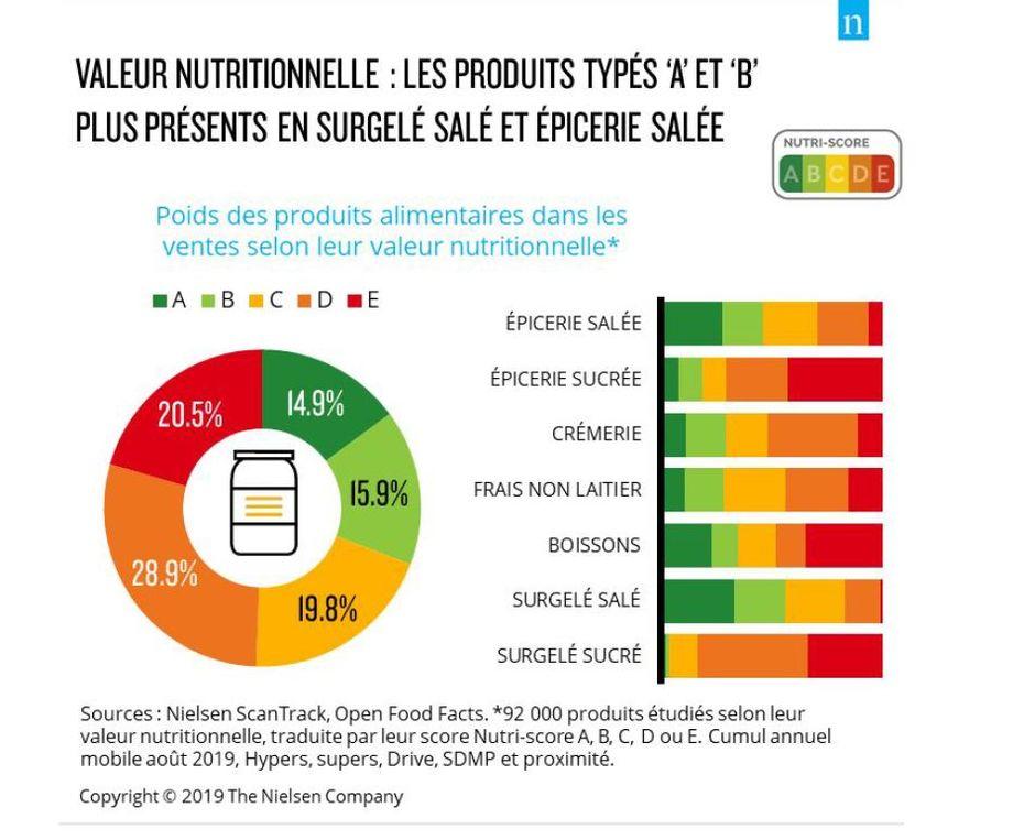 """Valeur nutritionnelle : Les produits typés """"A"""" et """"B"""" plus présents en surgelé salé et épicerie salée"""