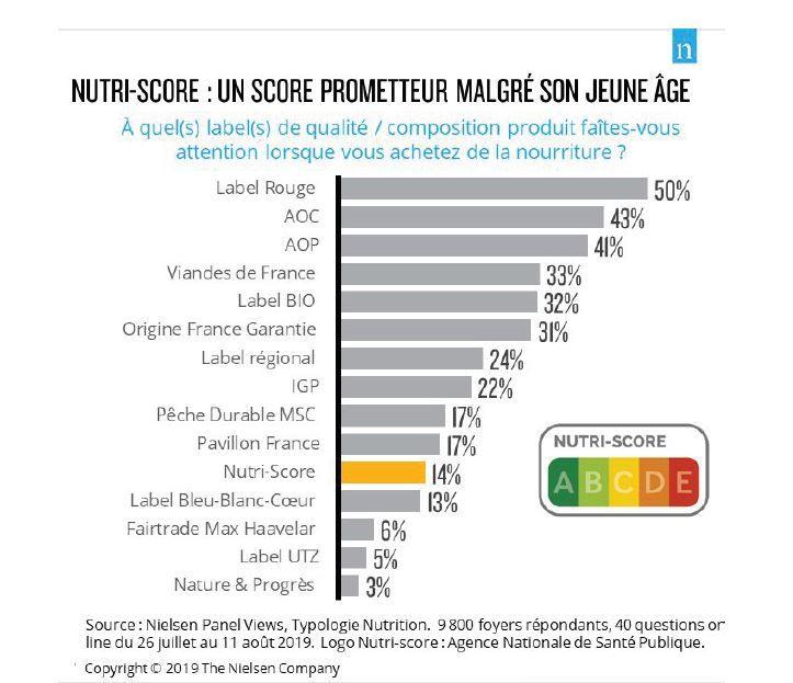 Nutri-Score : Un score prometteur malgré son jeune âge