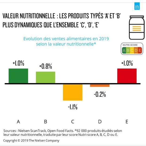 Impact des Nutri-Score sur les ventes : les meilleures valeurs nutritionnelles - progresse respectivement de 1,1 et 0,8 % quand, au total, celui des produits classés C et D baisse.